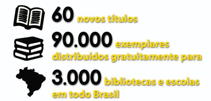 Descrição da imagem: ilustração de livro aberto, três livros empilhados e mapa do Brasil com os textos: 60 novos títulos, 90 mil exemplares distribuídos gratuitamente para 3 mil bibliotecas e escolas em todo Brasil.